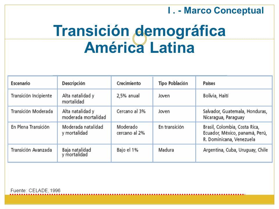 Transición demográfica América Latina Fuente: CELADE, 1996 I. - Marco Conceptual