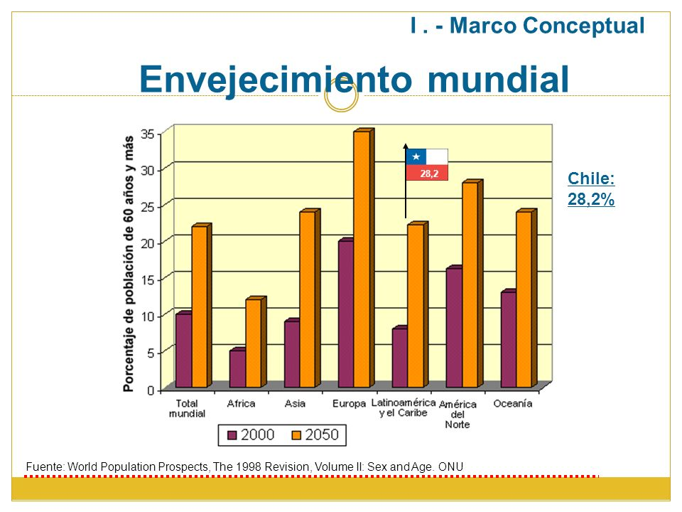 Envejecimiento mundial Fuente: World Population Prospects, The 1998 Revision, Volume II: Sex and Age. ONU 28,2 I. - Marco Conceptual Chile: 28,2%