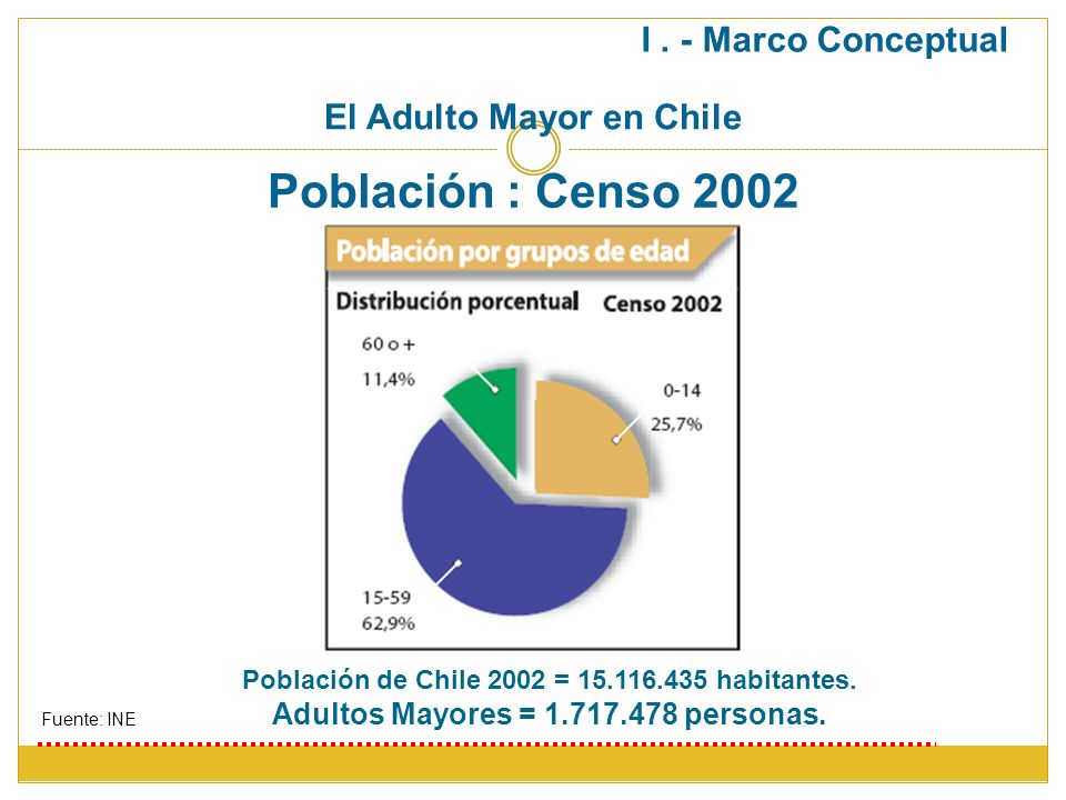 Población : Censo 2002 Población de Chile 2002 = 15.116.435 habitantes. Adultos Mayores = 1.717.478 personas. Fuente: INE El Adulto Mayor en Chile I.