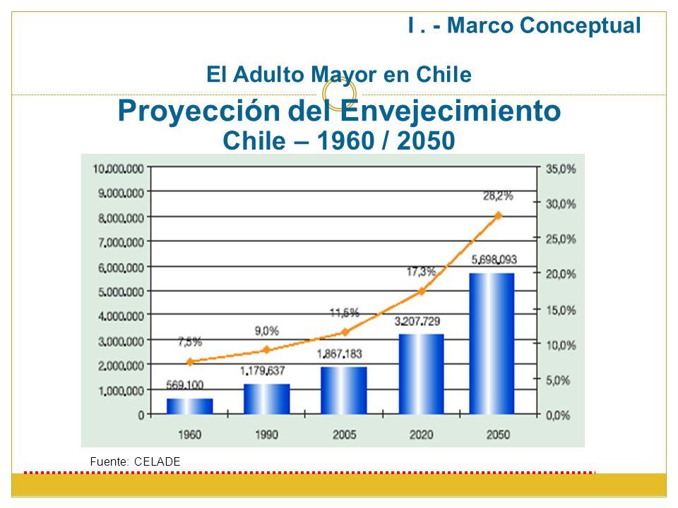 Proyección del Envejecimiento Fuente: CELADE Chile – 1960 / 2050 El Adulto Mayor en Chile I. - Marco Conceptual