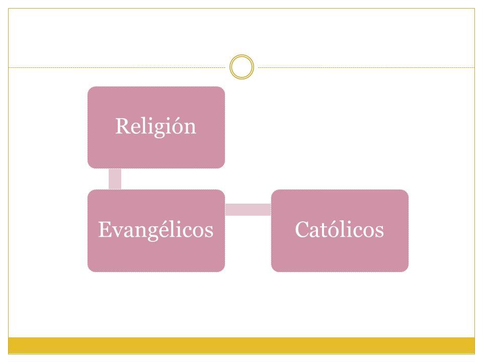 ReligiónEvangélicosCatólicos