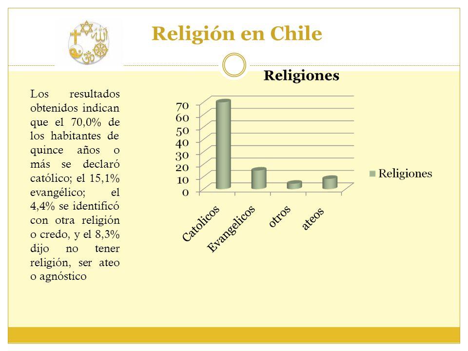 Religión en Chile Los resultados obtenidos indican que el 70,0% de los habitantes de quince años o más se declaró católico; el 15,1% evangélico; el 4,