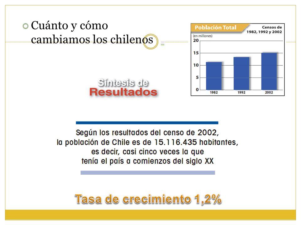 Cuánto y cómo cambiamos los chilenos