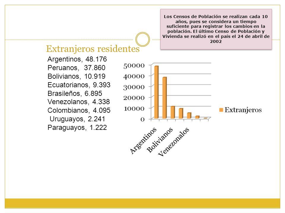 Extranjeros residentes Los Censos de Población se realizan cada 10 años, pues se considera un tiempo suficiente para registrar los cambios en la pobla