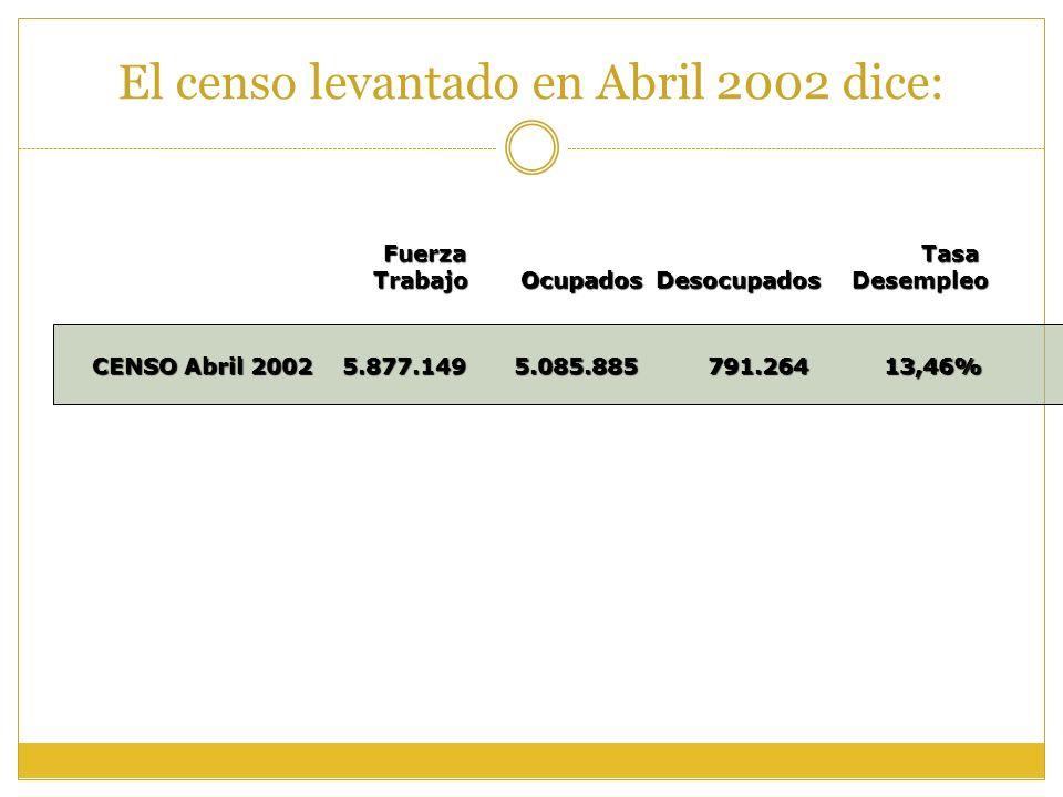 El censo levantado en Abril 2002 dice: Fuerza TrabajoOcupadosDesocupados Tasa Desempleo CENSO Abril 2002 5.877.1495.085.885791.26413,46%