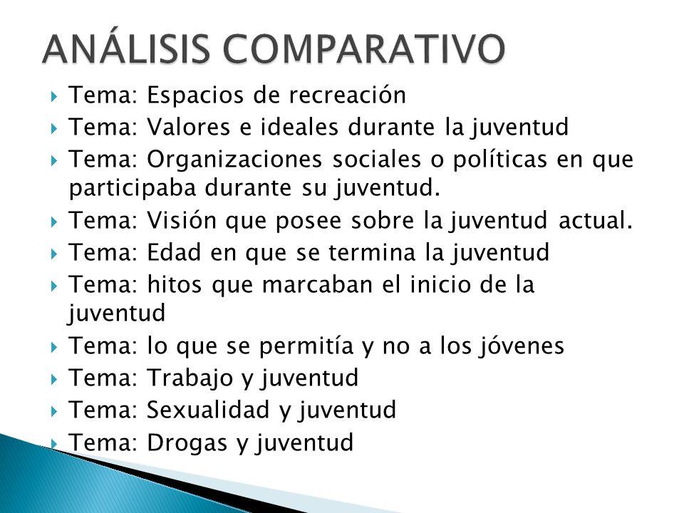 Tema: Espacios de recreación Tema: Valores e ideales durante la juventud Tema: Organizaciones sociales o políticas en que participaba durante su juventud.