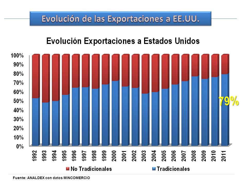 Fuente: ANALDEX con datos MINCOMERCIO 79%