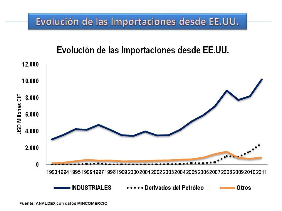 Fuente: ANALDEX con datos MINCOMERCIO