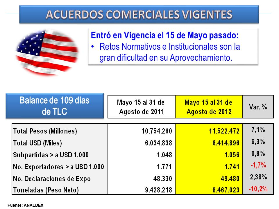 Fuente: ANALDEX Entró en Vigencia el 15 de Mayo pasado: Retos Normativos e Institucionales son la gran dificultad en su Aprovechamiento. Entró en Vige