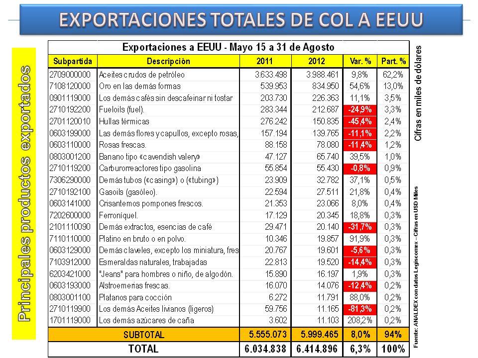 Fuente: ANALDEX con datos Legiscomex – Cifras en USD Miles Cifras en miles de dólares