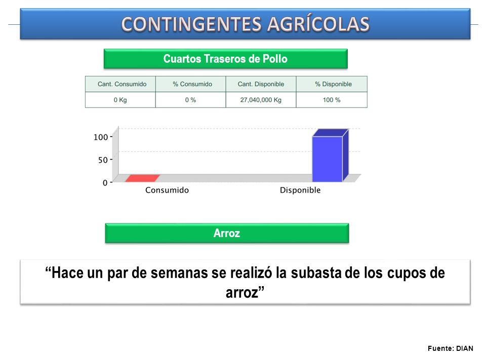 Fuente: DIAN Cuartos Traseros de Pollo Hace un par de semanas se realizó la subasta de los cupos de arroz Arroz