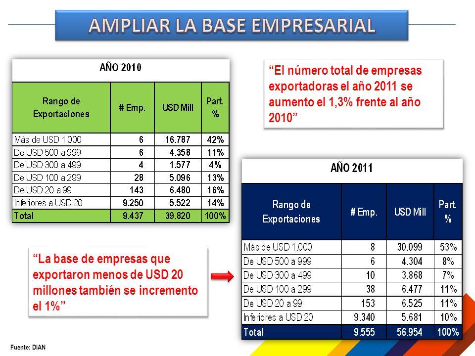 Fuente: DIAN El número total de empresas exportadoras el año 2011 se aumento el 1,3% frente al año 2010 La base de empresas que exportaron menos de USD 20 millones también se incremento el 1%