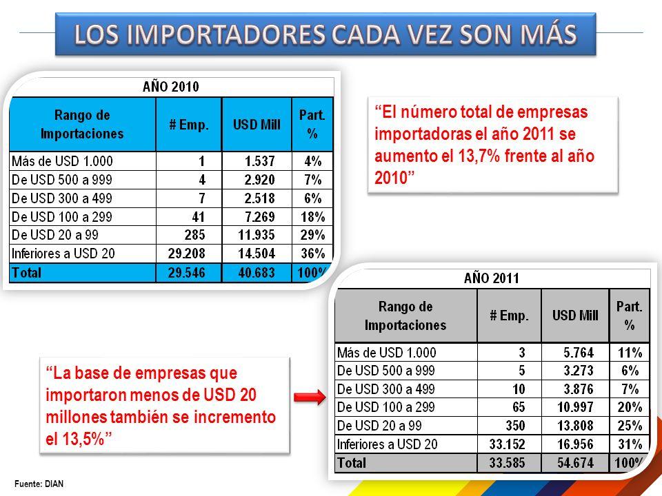 Fuente: DIAN El número total de empresas importadoras el año 2011 se aumento el 13,7% frente al año 2010 La base de empresas que importaron menos de U