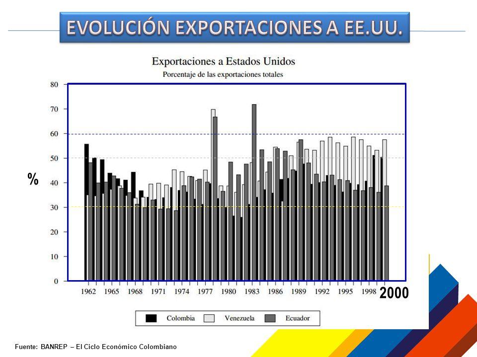 Fuente: BANREP – El Ciclo Económico Colombiano 2000 %
