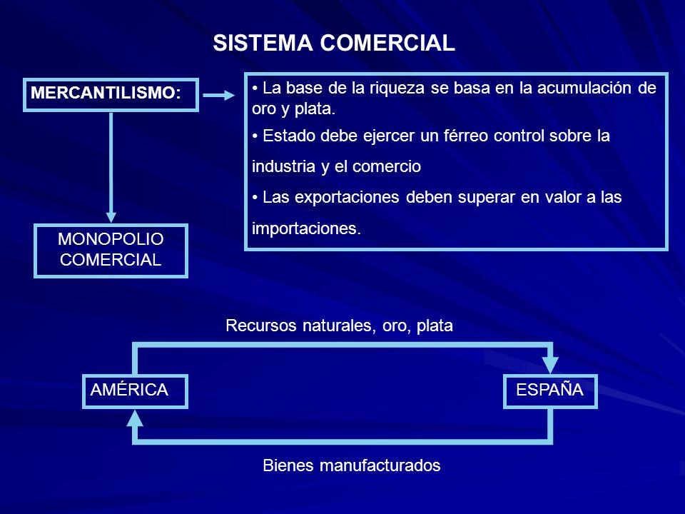 SISTEMA COMERCIAL La base de la riqueza se basa en la acumulación de oro y plata. Estado debe ejercer un férreo control sobre la industria y el comerc
