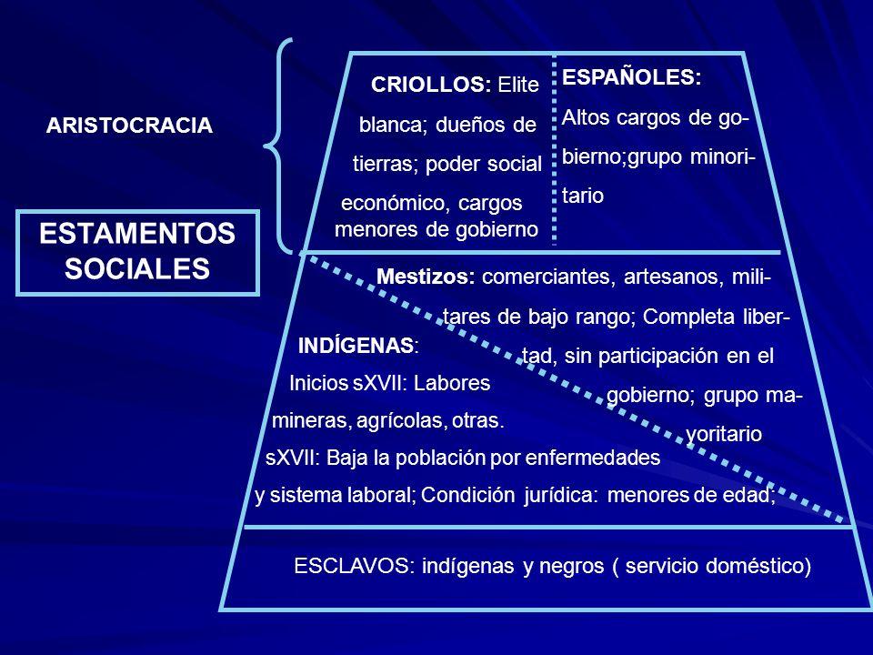 ESCLAVOS: indígenas y negros ( servicio doméstico) INDÍGENAS: Inicios sXVII: Labores mineras, agrícolas, otras. sXVII: Baja la población por enfermeda