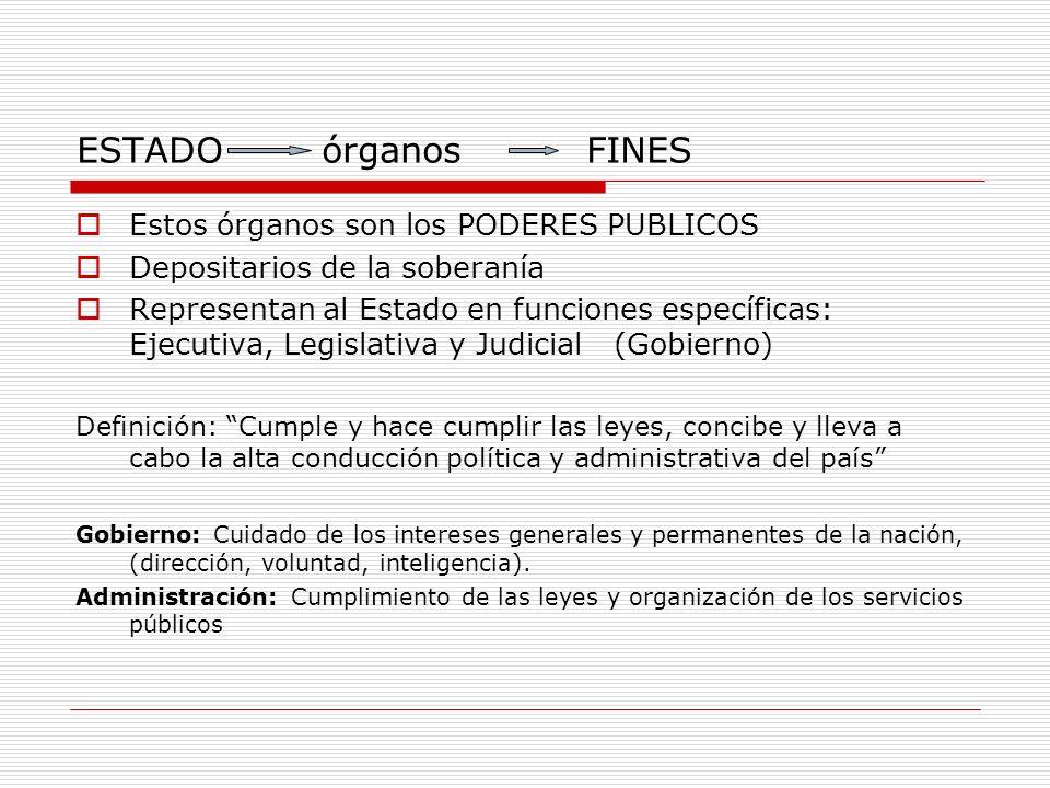 ESTADO órganos FINES Estos órganos son los PODERES PUBLICOS Depositarios de la soberanía Representan al Estado en funciones específicas: Ejecutiva, Le