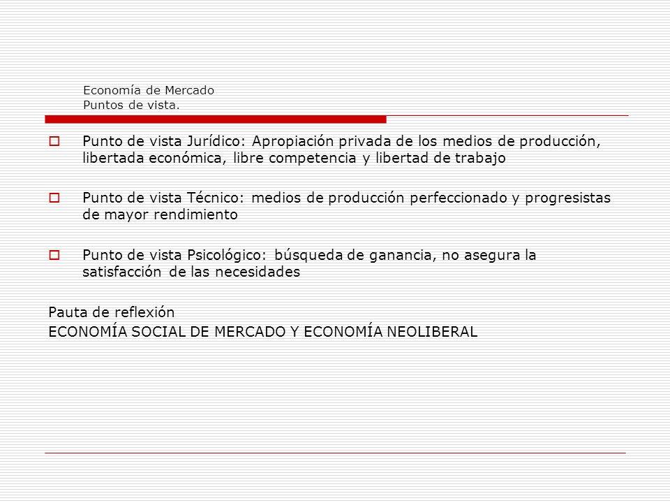 Economía de Mercado Puntos de vista.