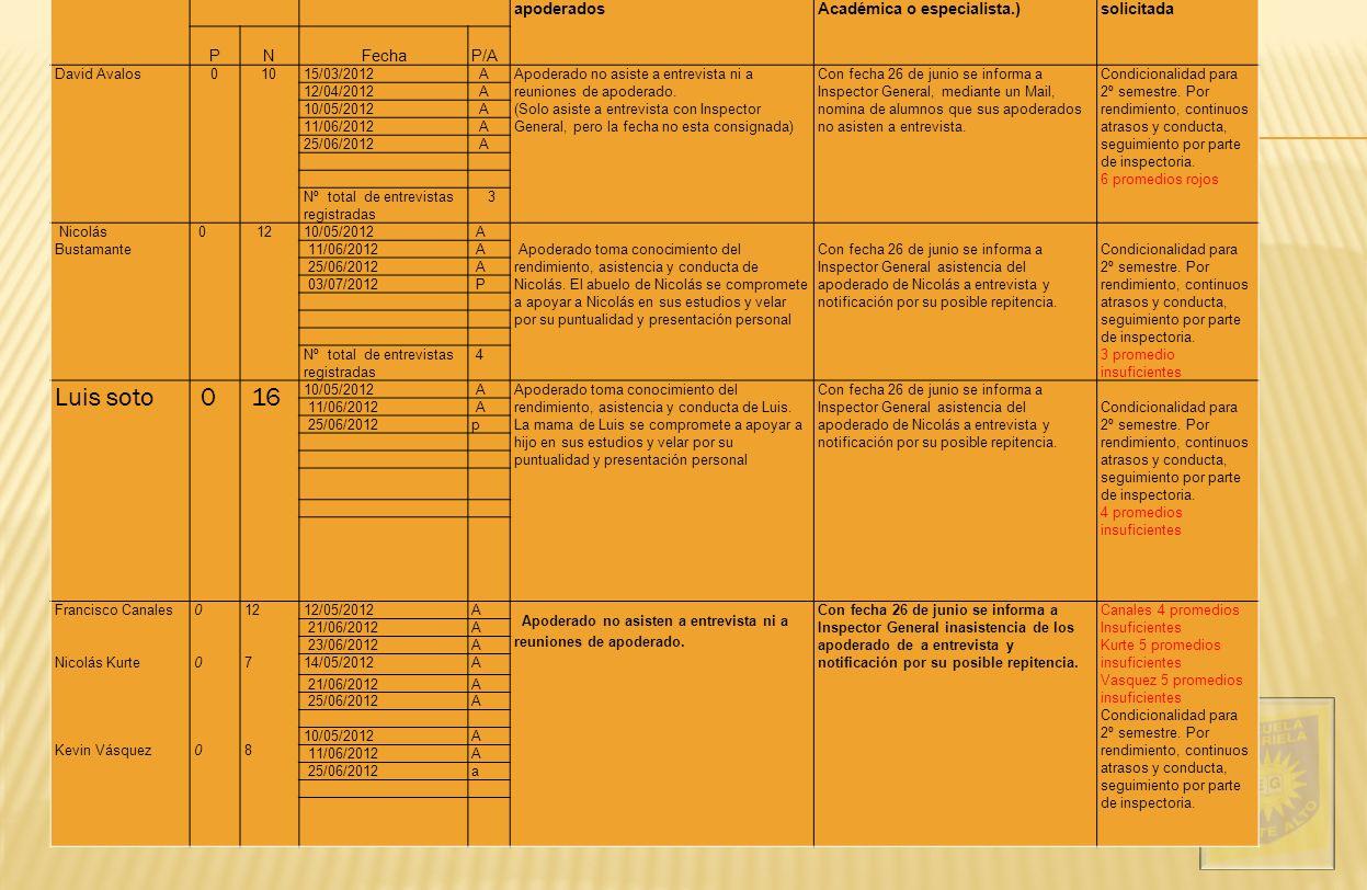 Cuadro Resumen de Análisis disciplinario Nombre alumno@ Cantidad de anotaciones Fecha de citaciones a apoderado(a) Temáticas y acuerdos principales tratados en entrevistas con apoderados Derivación a otro estamento (Dirección, Inspectoría, C.