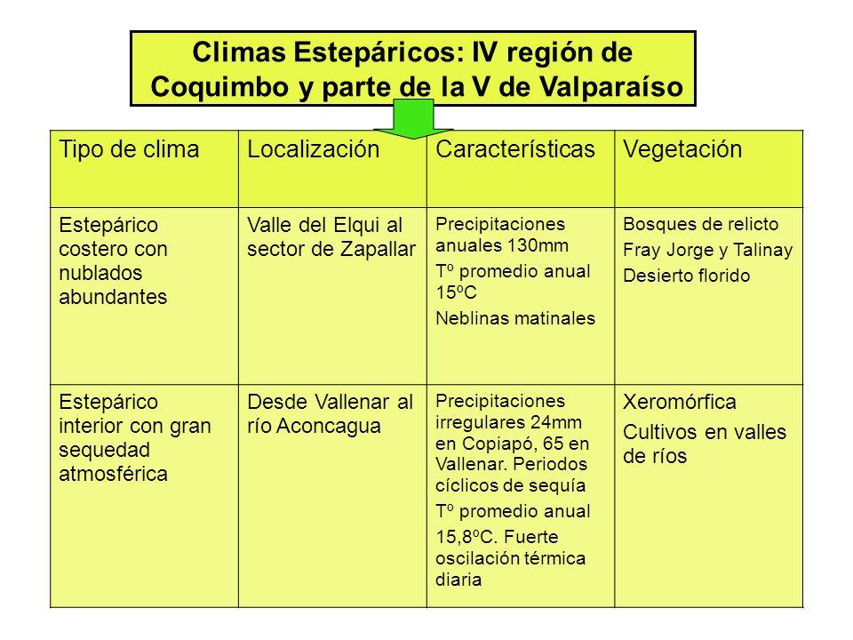 Climas Estepáricos: IV región de Coquimbo y parte de la V de Valparaíso Tipo de climaLocalizaciónCaracterísticasVegetación Estepárico costero con nubl