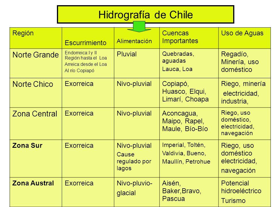 Hidrografía de Chile Región Escurrimiento Alimentación Cuencas Importantes Uso de Aguas Norte Grande Endorreica:I y II Región hasta el Loa Arreica:des