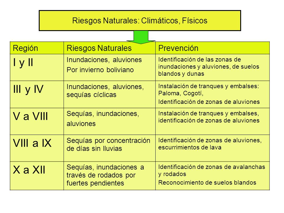 Riesgos Naturales: Climáticos, Físicos RegiónRiesgos NaturalesPrevención I y II Inundaciones, aluviones Por invierno boliviano Identificación de las zonas de inundaciones y aluviones, de suelos blandos y dunas III y IV Inundaciones, aluviones, sequías cíclicas Instalación de tranques y embalses: Paloma, Cogotí, Identificación de zonas de aluviones V a VIII Sequías, inundaciones, aluviones Instalación de tranques y embalses, identificación de zonas de aluviones VIII a IX Sequías por concentración de días sin lluvias Identificación de zonas de aluviones, escurrimientos de lava X a XII Sequías, inundaciones a través de rodados por fuertes pendientes Identificación de zonas de avalanchas y rodados Reconocimiento de suelos blandos