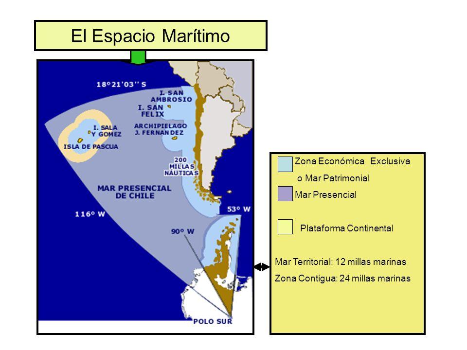 El Espacio Marítimo Zona Económica Exclusiva o Mar Patrimonial Mar Presencial Plataforma Continental Mar Territorial: 12 millas marinas Zona Contigua: