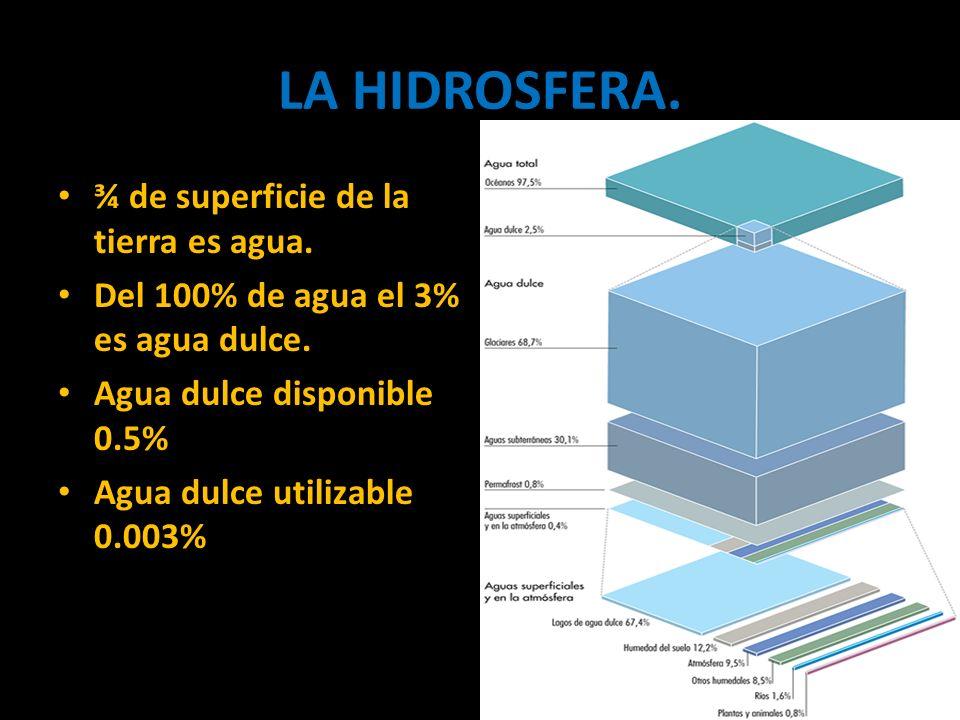 ¾ de superficie de la tierra es agua. Del 100% de agua el 3% es agua dulce. Agua dulce disponible 0.5% Agua dulce utilizable 0.003%