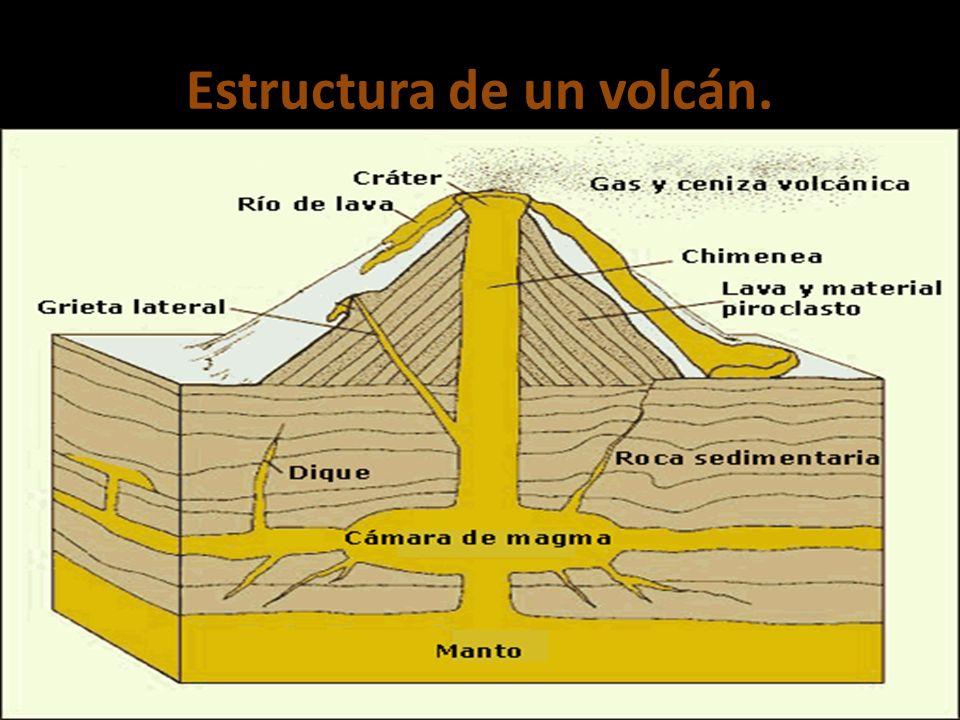Estructura de un volcán.