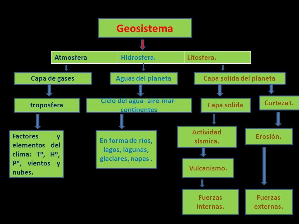 Geosistema AtmosferaHidrosfera.Litosfera. Capa de gasesAguas del planetaCapa solida del planeta troposfera Ciclo del agua- aire-mar- continentes Capa