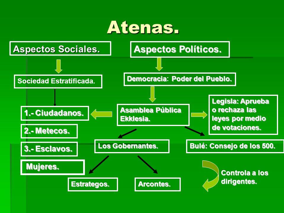 Atenas.Aspectos Sociales. Sociedad Estratificada.
