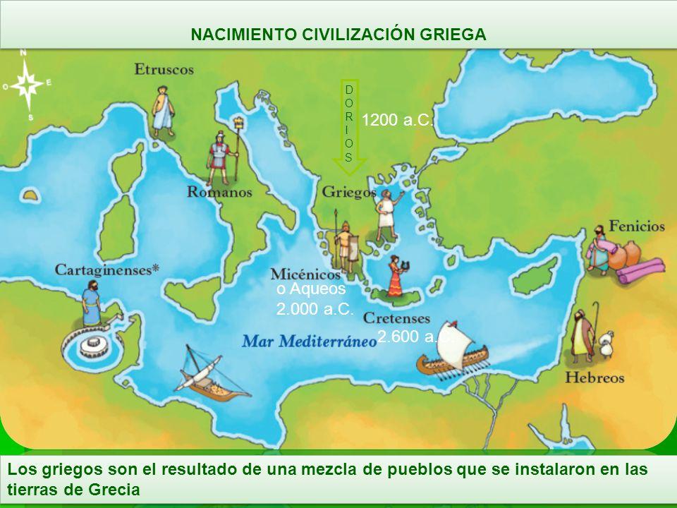 Realiza actividad: ¿Por qué decimos que la civilización griega era un mundo de polis.