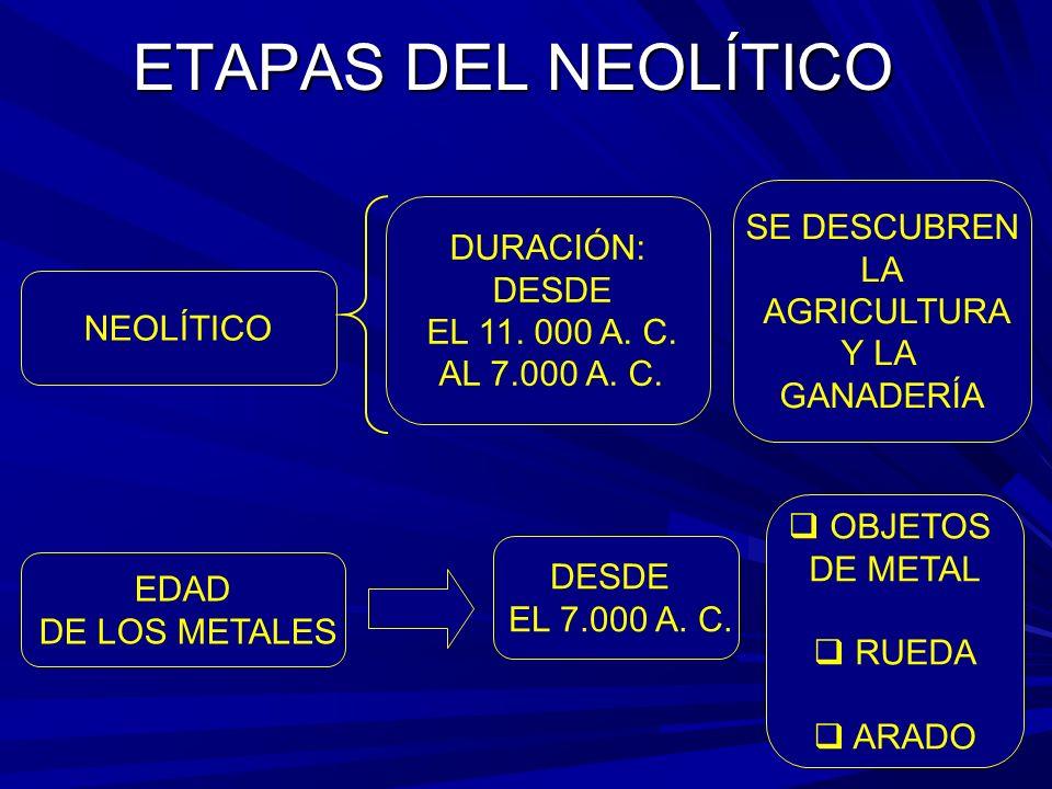 ETAPAS DEL NEOLÍTICO NEOLÍTICO DURACIÓN: DESDE EL 11.