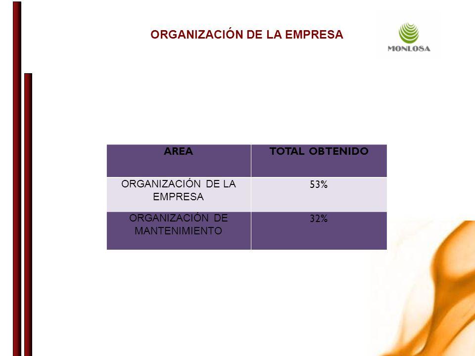 ORGANIZACIÓN DE LA EMPRESA AREATOTAL OBTENIDO ORGANIZACIÓN DE LA EMPRESA 53% ORGANIZACIÓN DE MANTENIMIENTO 32%