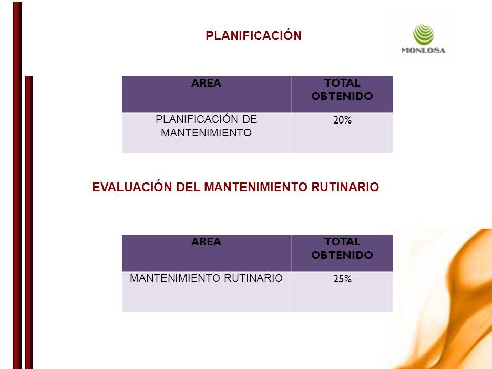 AREATOTAL OBTENIDO PLANIFICACIÓN DE MANTENIMIENTO 20% PLANIFICACIÓN AREATOTAL OBTENIDO MANTENIMIENTO RUTINARIO 25% EVALUACIÓN DEL MANTENIMIENTO RUTINARIO