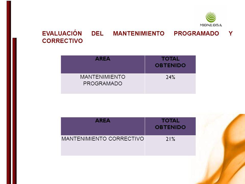 AREATOTAL OBTENIDO MANTENIMIENTO PROGRAMADO 24% AREATOTAL OBTENIDO MANTENIMIENTO CORRECTIVO 21% EVALUACIÓN DEL MANTENIMIENTO PROGRAMADO Y CORRECTIVO