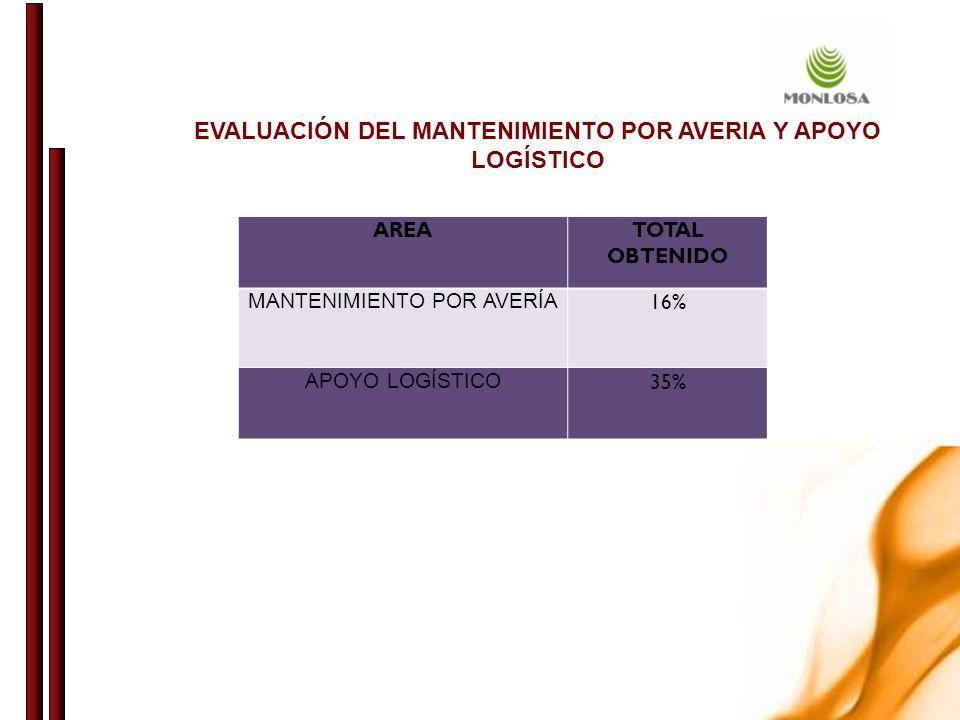 AREATOTAL OBTENIDO MANTENIMIENTO POR AVERÍA 16% APOYO LOGÍSTICO 35% EVALUACIÓN DEL MANTENIMIENTO POR AVERIA Y APOYO LOGÍSTICO