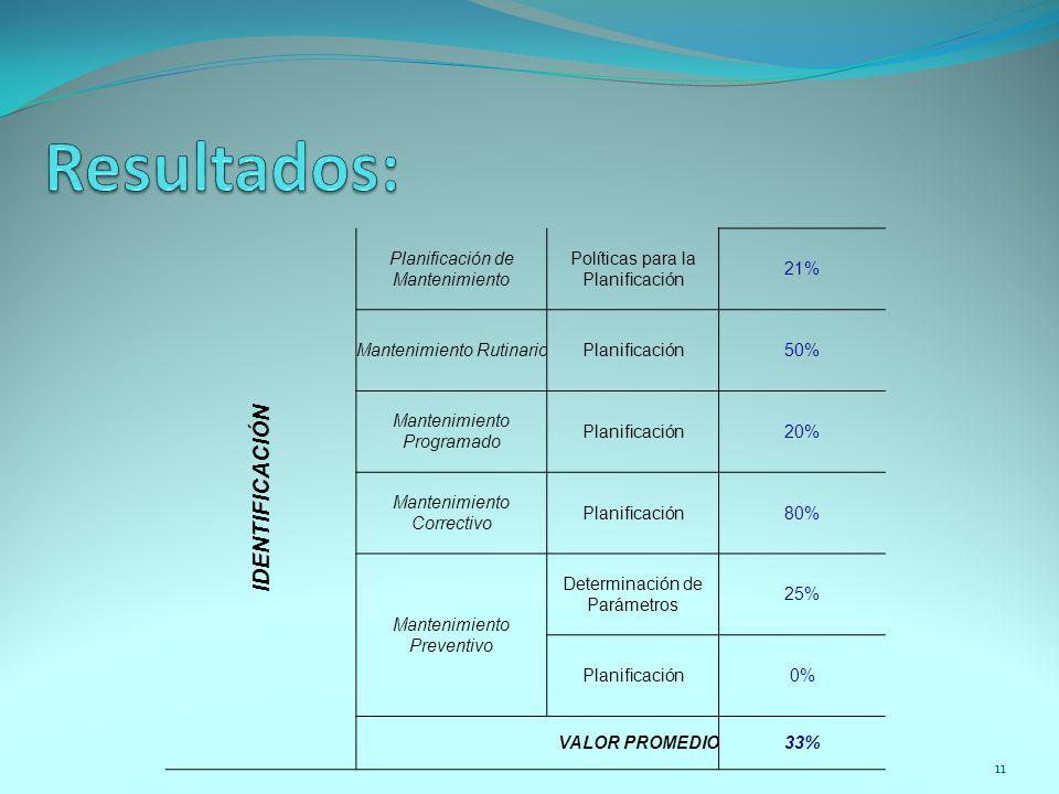 11 IDENTIFICACIÓN Planificación de Mantenimiento Políticas para la Planificación 21% Mantenimiento RutinarioPlanificación50% Mantenimiento Programado
