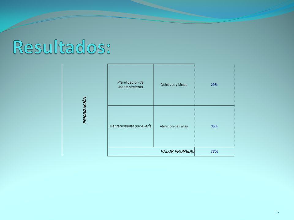 12 PRIORIZACIÓN Planificación de Mantenimiento Objetivos y Metas29% Mantenimiento por Avería Atención de Fallas35% VALOR PROMEDIO32%