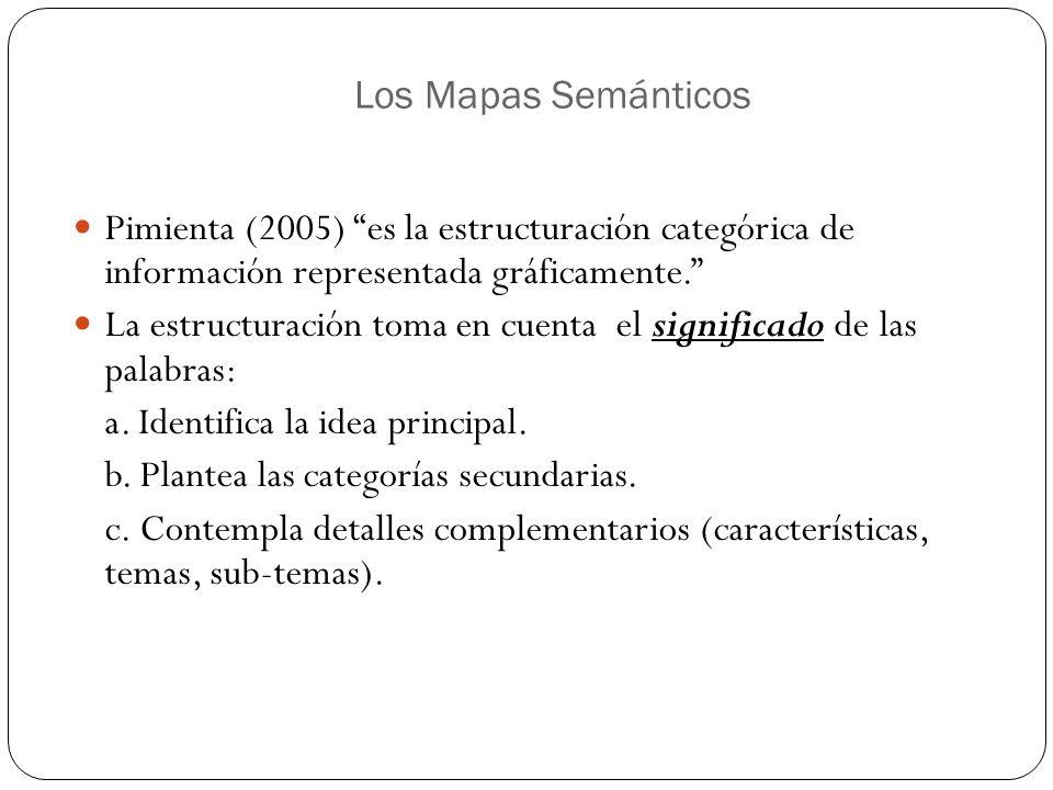Los Mapas Semánticos Pimienta (2005) es la estructuración categórica de información representada gráficamente. La estructuración toma en cuenta el sig