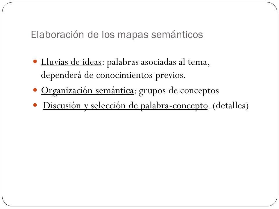 Elaboración de los mapas semánticos Lluvias de ideas: palabras asociadas al tema, dependerá de conocimientos previos. Organización semántica: grupos d