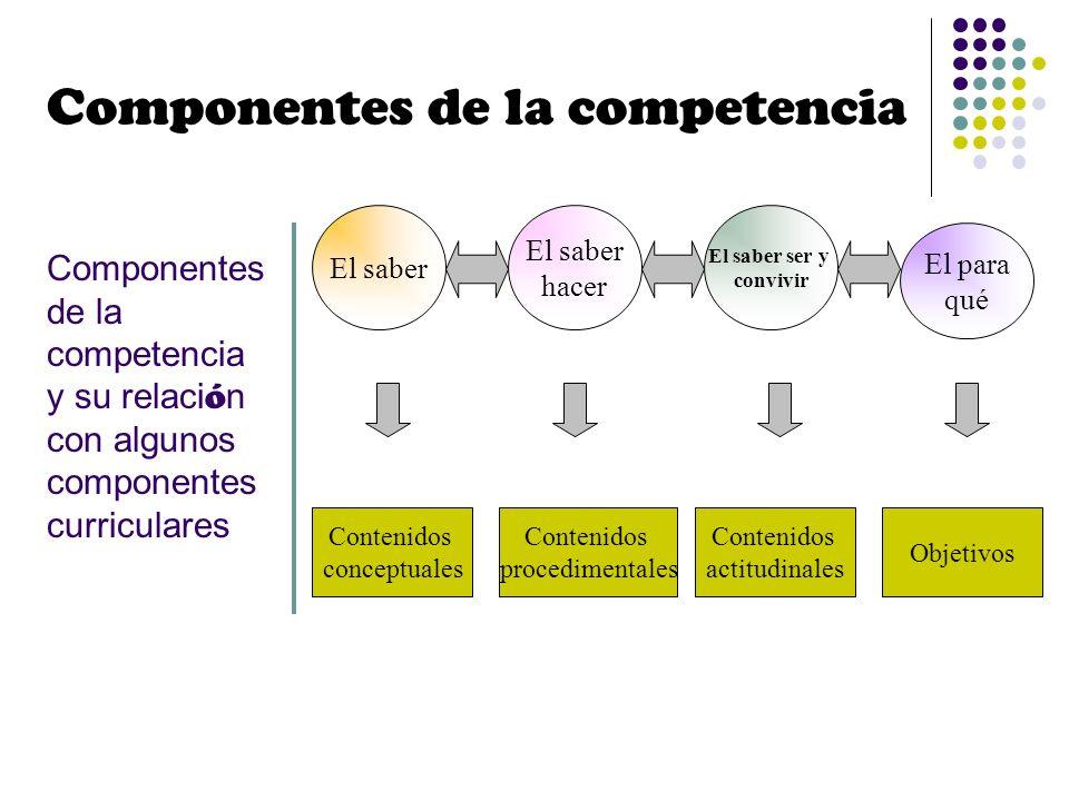 Componentes de la competencia y su relaci ó n con algunos componentes curriculares El saber hacer El saber ser y convivir El para qué Contenidos conce
