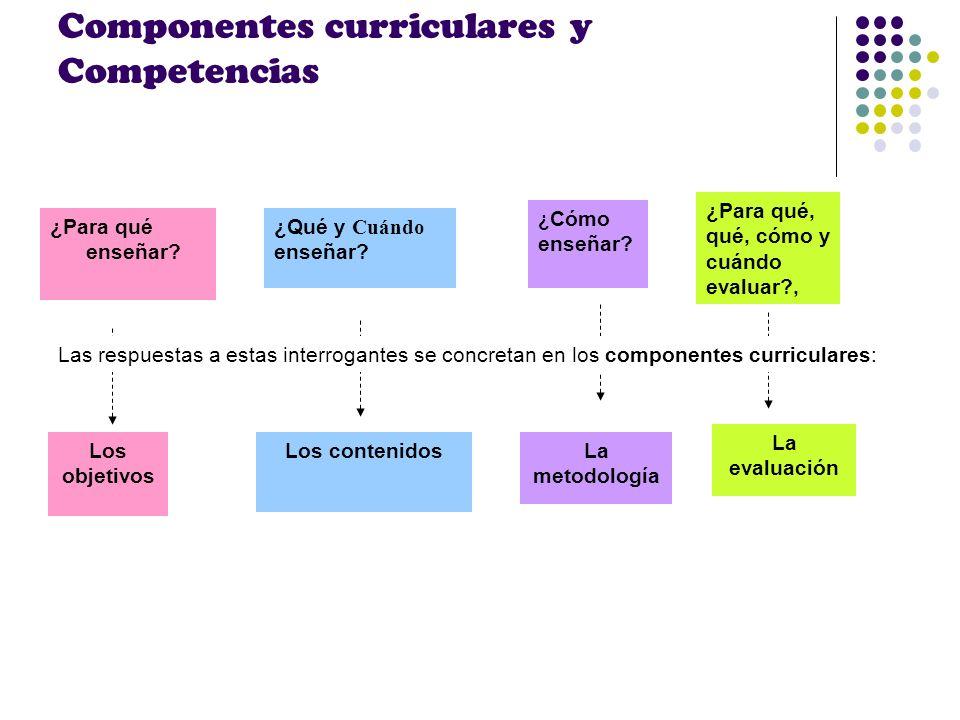 Componentes curriculares y Competencias ¿Para qué enseñar? ¿Qué y Cuándo enseñar? ¿ Cómo enseñar? ¿Para qué, qué, cómo y cuándo evaluar?, Los objetivo