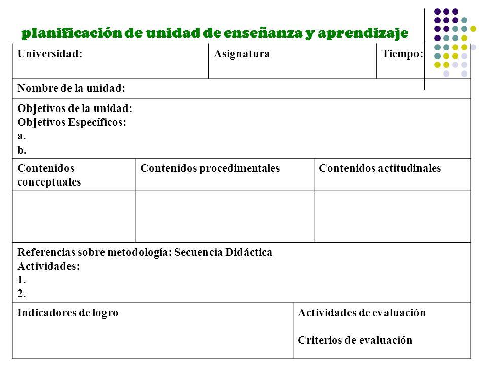 planificación de unidad de enseñanza y aprendizaje Universidad:AsignaturaTiempo: Nombre de la unidad: Objetivos de la unidad: Objetivos Específicos: a