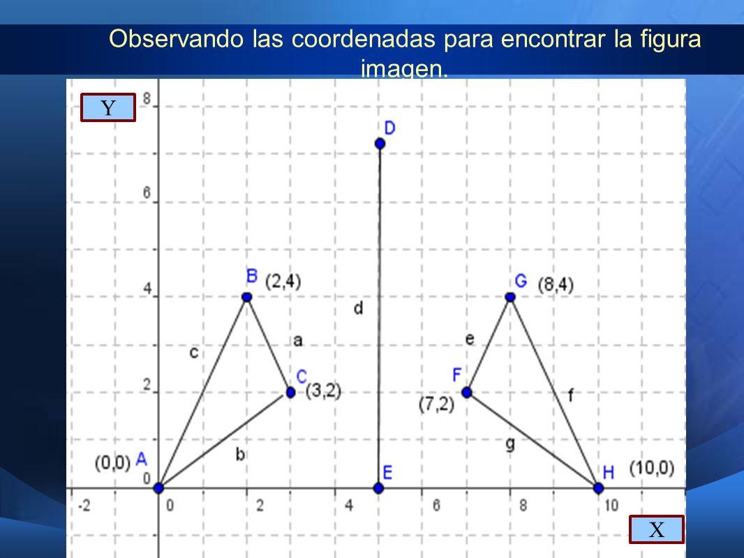 Observando las coordenadas para encontrar la figura imagen. X Y