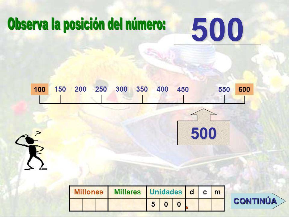 100600 500 HAZ CLIC SOBRE EL PUNTO DONDE SE UBICA EL 500. MillonesMillaresUnidadesdcm 500