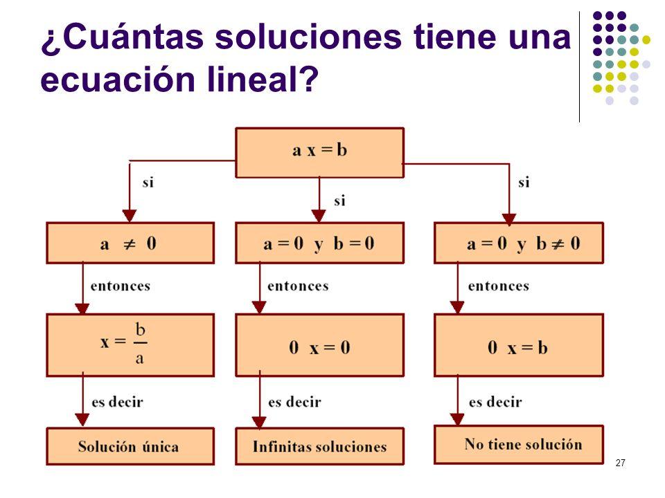 27 ¿Cuántas soluciones tiene una ecuación lineal?