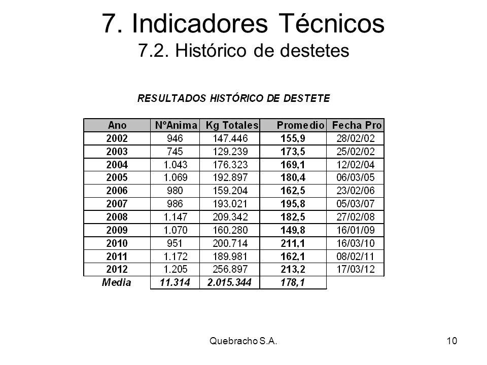 Quebracho S.A.10 7. Indicadores Técnicos 7.2. Histórico de destetes