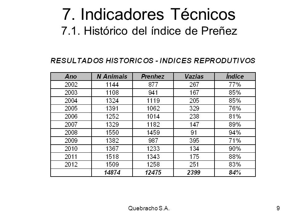Quebracho S.A.9 7. Indicadores Técnicos 7.1. Histórico del índice de Preñez