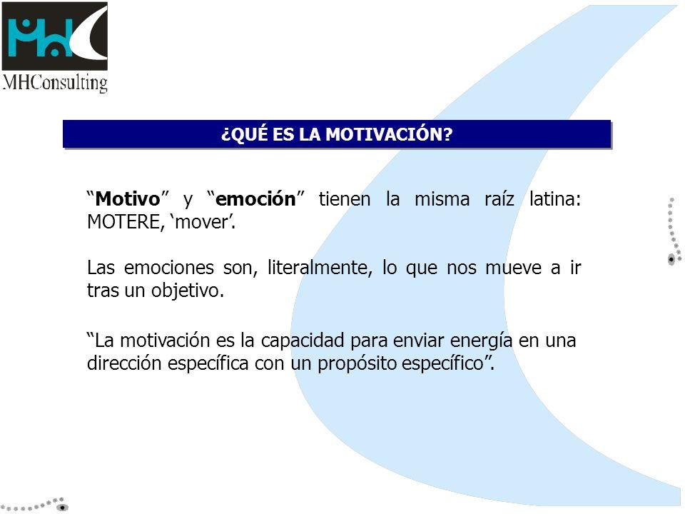 Motivo y emoción tienen la misma raíz latina: MOTERE, mover. Las emociones son, literalmente, lo que nos mueve a ir tras un objetivo. ¿QUÉ ES LA MOTIV